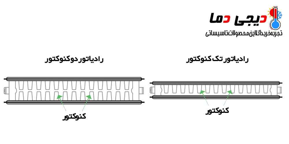 تفاوت-رادیاتور-دو-کنوکتور-و-تک-کنوکتور
