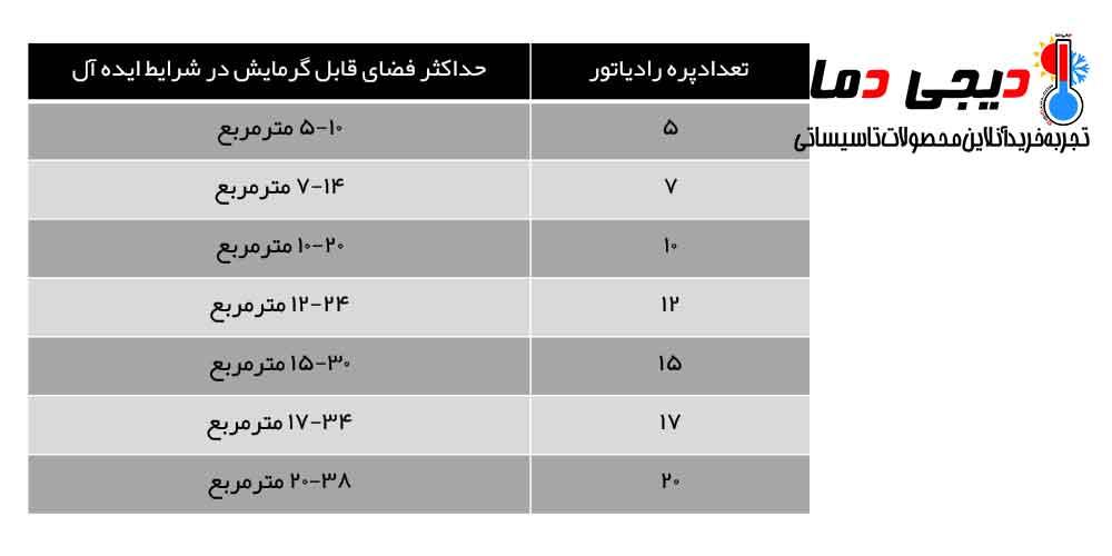 جدول-راهنمایی-انتخاب-رادیاتور-پره-ای