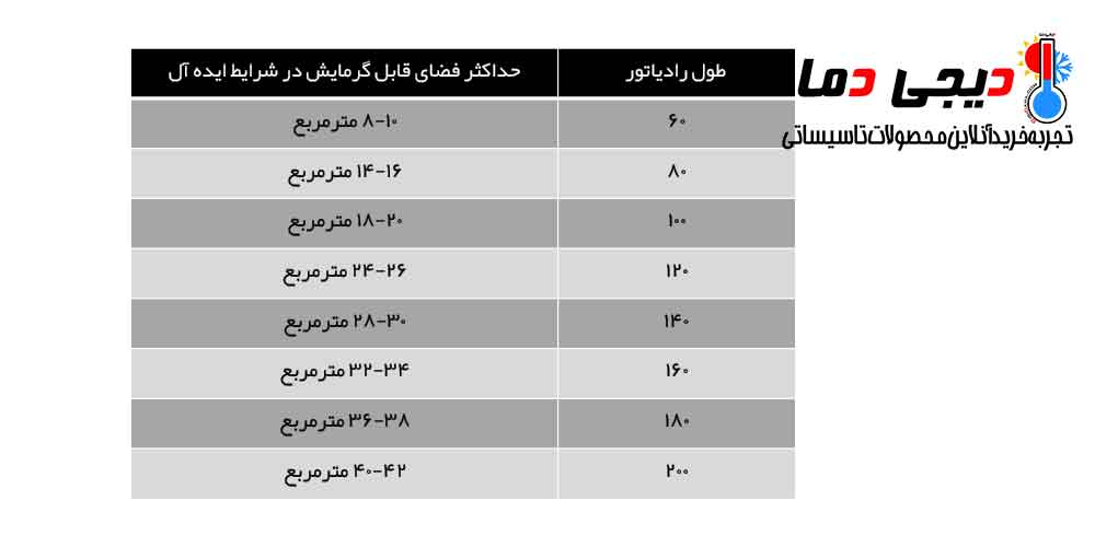 جدول-راهنمایی-انتخاب-رادیاتور-پنلی-ایران-نوین