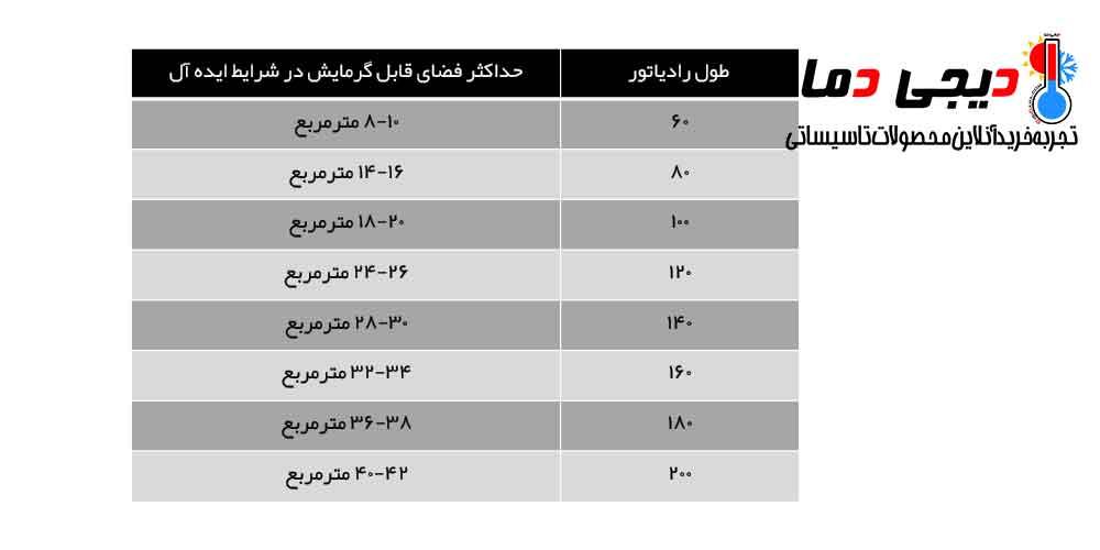 جدول-راهنمایی-انتخاب-رادیاتور